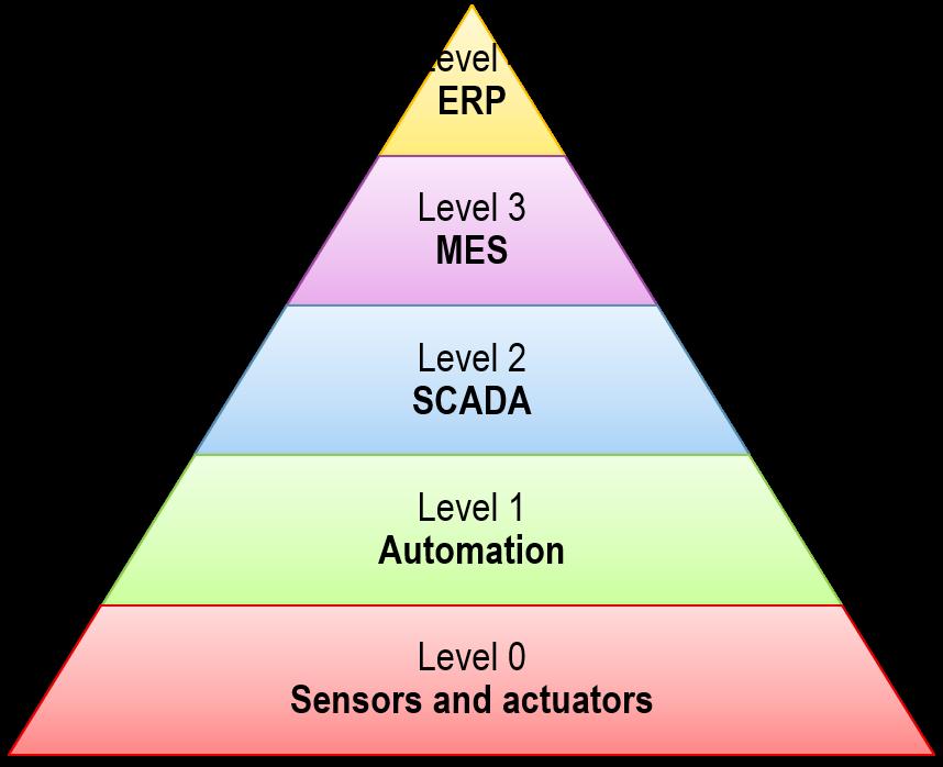 SCADA and MES : the pyramids 'secret